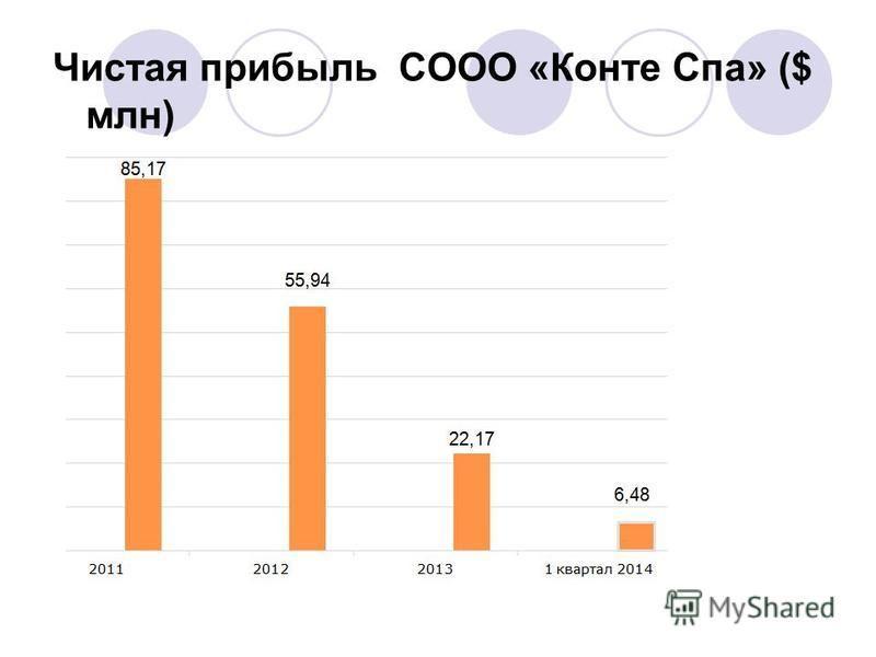 Чистая прибыль СООО «Конте Спа» ($ млн)