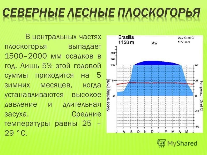 В центральных частях плоскогорья выпадает 1500–2000 мм осадков в год. Лишь 5% этой годовой суммы приходится на 5 зимних месяцев, когда устанавливаются высокое давление и длительная засуха. Средние температуры равны 25 – 29 °С.