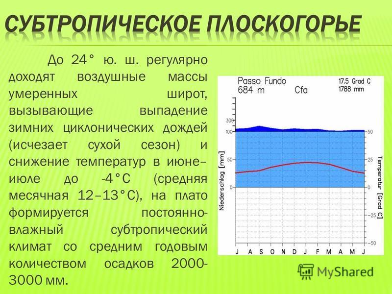 До 24° ю. ш. регулярно доходят воздушные массы умеренных широт, вызывающие выпадение зимних циклонических дождей (исчезает сухой сезон) и снижение температур в июне– июле до -4°С (средняя месячная 12–13°С), на плато формируется постоянно- влажный суб