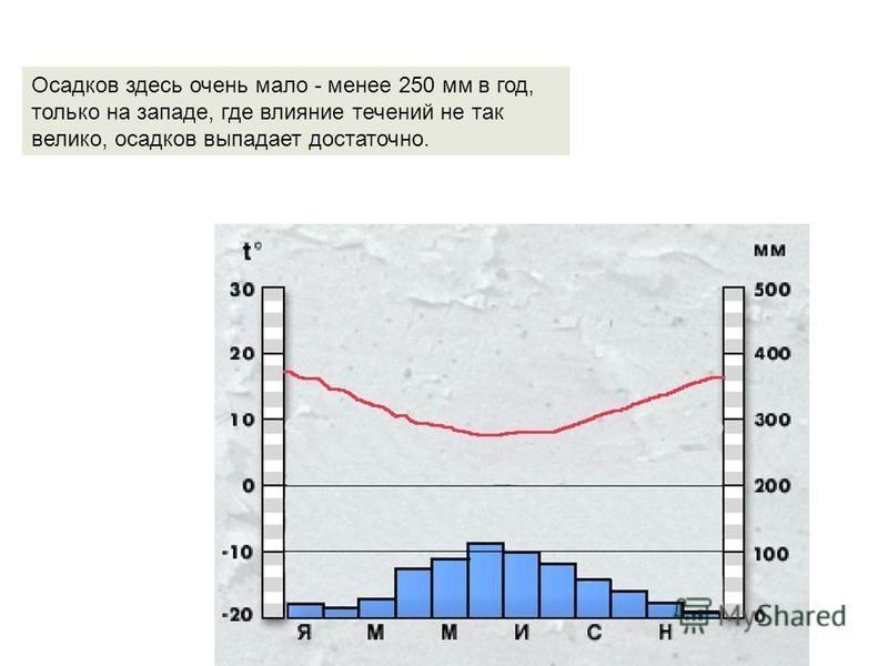 Осадков здесь очень мало - менее 250 мм в год, только на западе, где влияние течений не так велико, осадков выпадает достаточно.