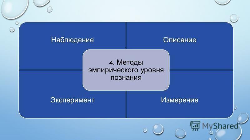 Наблюдение Описание Эксперимент Измерение 4. Методы эмпирического уровня познания