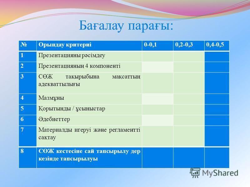 Бағалау парағы: Орындау критериі0-0,10,2-0,30,4-0,5 1Презентацияны рәсімдеу 2Презентацияның 4 компоненті 3СӨЖ тақырыбына мақсаттың адекваттылығы 4Мазмұны 5Қорытынды / ұсыныстар 6Әдебиоттер 7Материалды игеруі және регламентті сақтау 8СӨЖ кестесіне сай