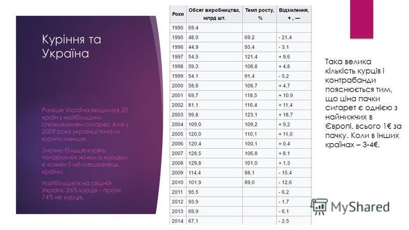 Куріння та Україна Раніше Україна входила в 20 країн з найбільшим споживанням сигарет. Але з 2009 року українці почали курити менше. Значно більше курять чоловіки ніж жінки, а курцем є кожен 5-ий мешканець країни. Найбільше їх на східній Україні, 26%