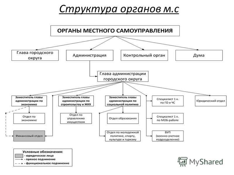 Презентация на тему Структура Органов местного самоуправления  3 Структура органов м с