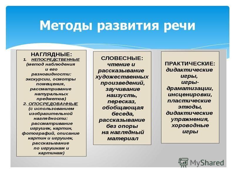 Презентация на тему Формирование выразительной речи у  13 Методы развития речи