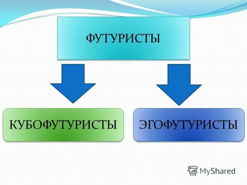 ФУТУРИСТЫ КУБОФУТУРИСТЫ ЭГОФУТУРИСТЫ