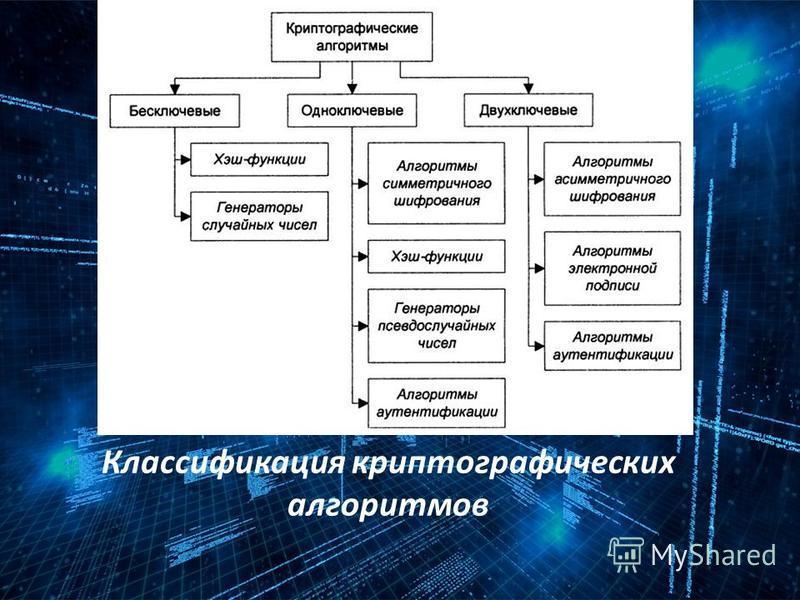 Классификация криптографических алгоритмов