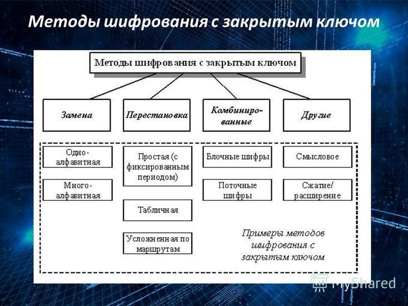 Методы шифрования с закрытым ключом
