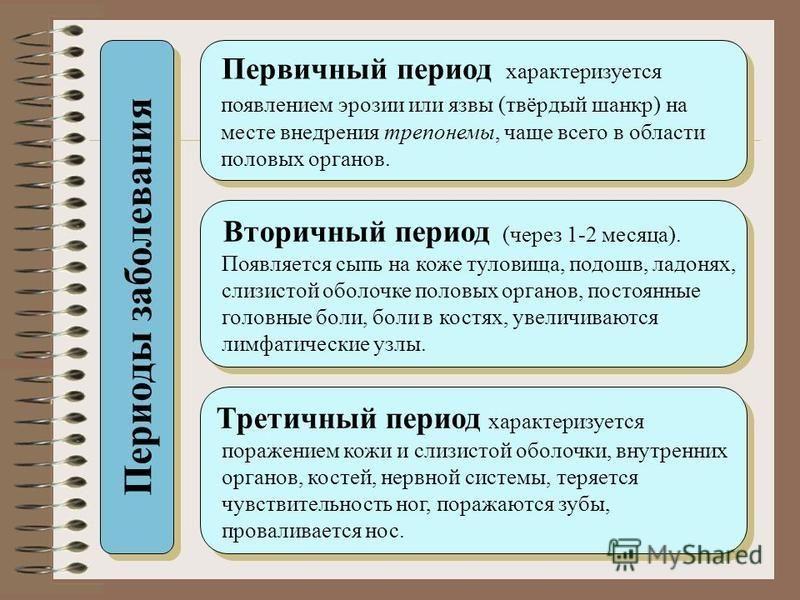 Периоды заболевания Первичный период характеризуется появлением эрозии или язвы (твёрдый шанкр) на месте внедрения трепонемы, чаще всего в области половых органов. Первичный период характеризуется появлением эрозии или язвы (твёрдый шанкр) на месте в