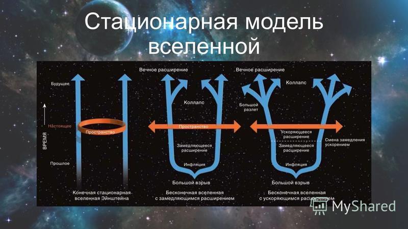 Стационарная модель вселенной