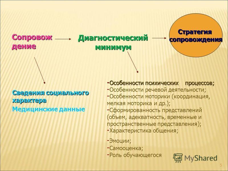5 Сведения социального характера Медицинские данные - Особенности психических процессов; - Особенности речевой деятельности; - Особенности моторики (координация, мелкая моторика и др.); - Сформированность представлений (объем, адекватность, временные