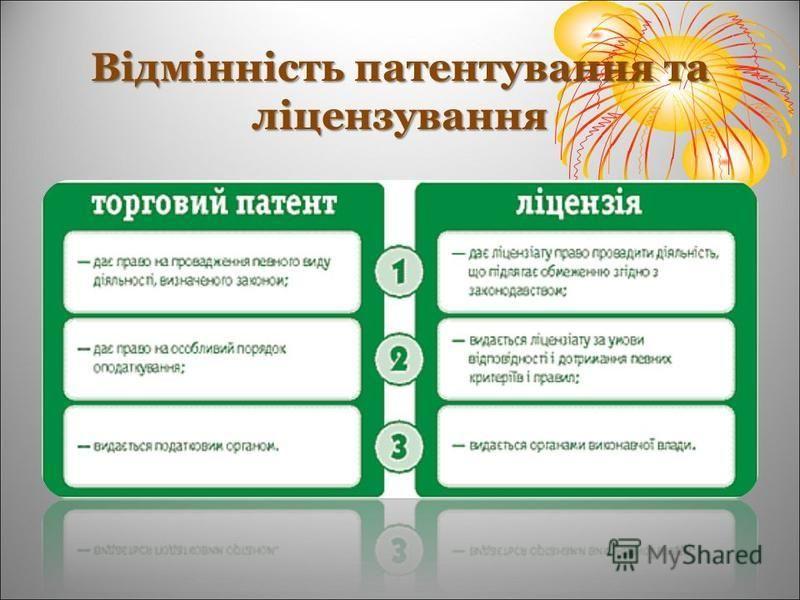 Відмінність патентування та ліцензування