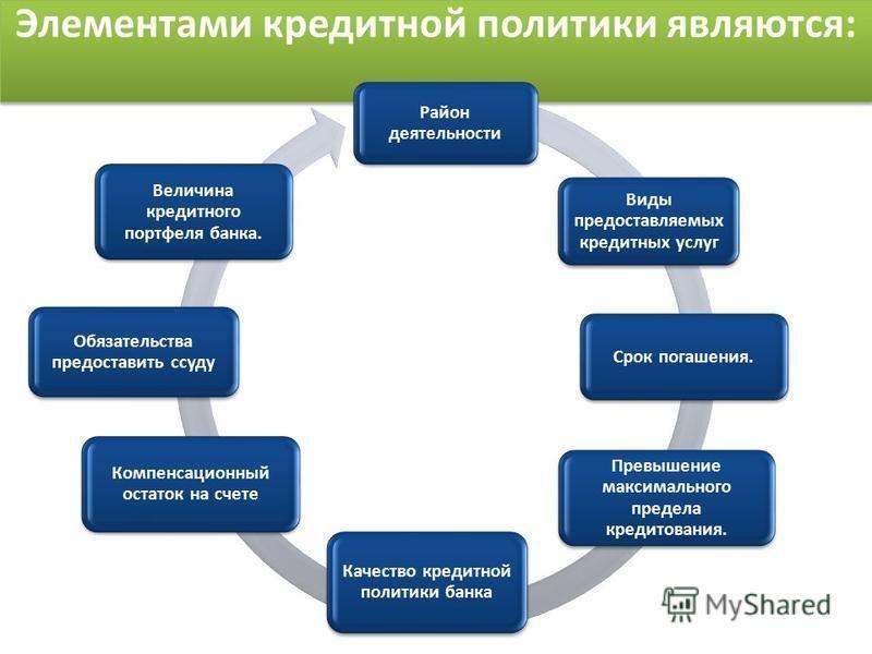 Презентация на тему Реферат на тему Кредитная политика банка  7 Элементами кредитной
