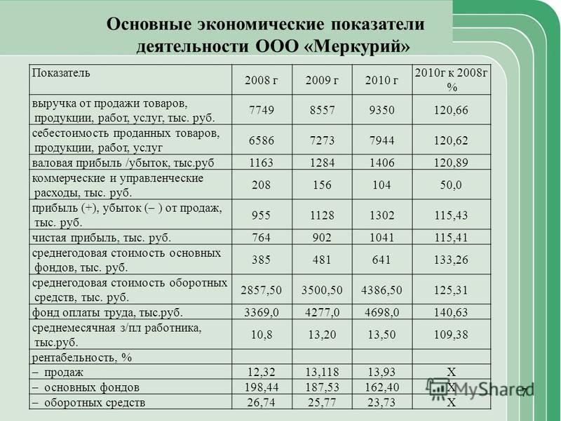 7 Основные экономические показатели деятельности ООО «Меркурий» Показатель 2008 г 2009 г 2010 г 2010 г к 2008 г % выручка от продажи товаров, продукции, работ, услуг, тыс. руб. 774985579350120,66 себестоимость проданных товаров, продукции, работ, усл