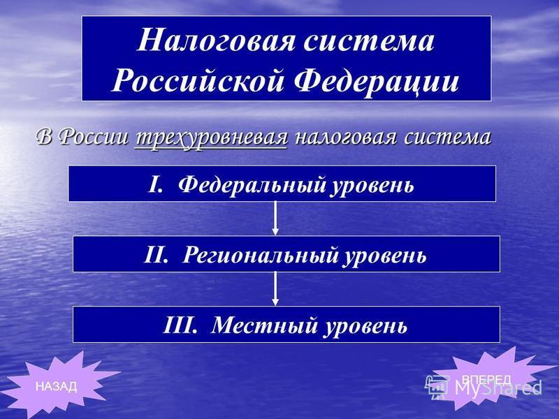 В России трехуровневая налоговая система Налоговая система Российской Федерации I. Федеральный уровень II. Региональный уровень III. Местный уровень НАЗАД ВПЕРЕД