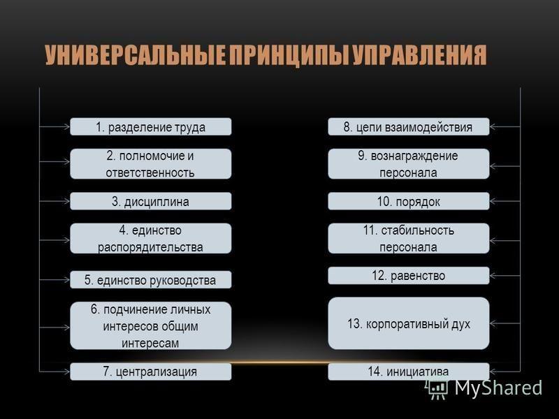 УНИВЕРСАЛЬНЫЕ ПРИНЦИПЫ УПРАВЛЕНИЯ 1. разделение труда 2. полномочие и ответственность 3. дисциплина 6. подчинение личных интересов общим интересам 7. централизация 4. единство распорядительства 5. единство руководства 8. цепи взаимодействия 12. равен