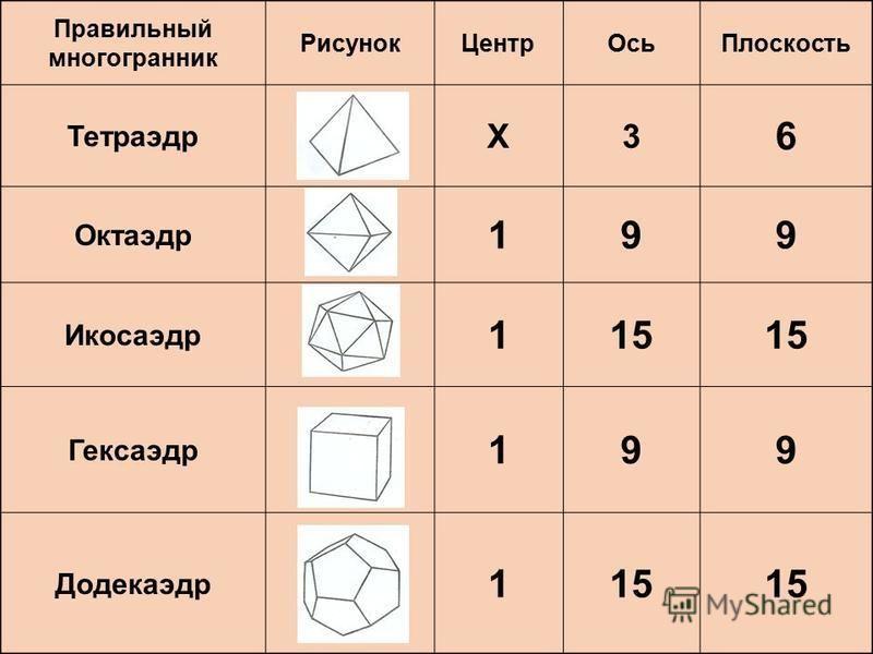 Правильный многогранник Рисунок ЦентрОсь Плоскость Тетраэдр X3 6 Октаэдр 199 Икосаэдр 115 Гексаэдр 199 Додекаэдр 115