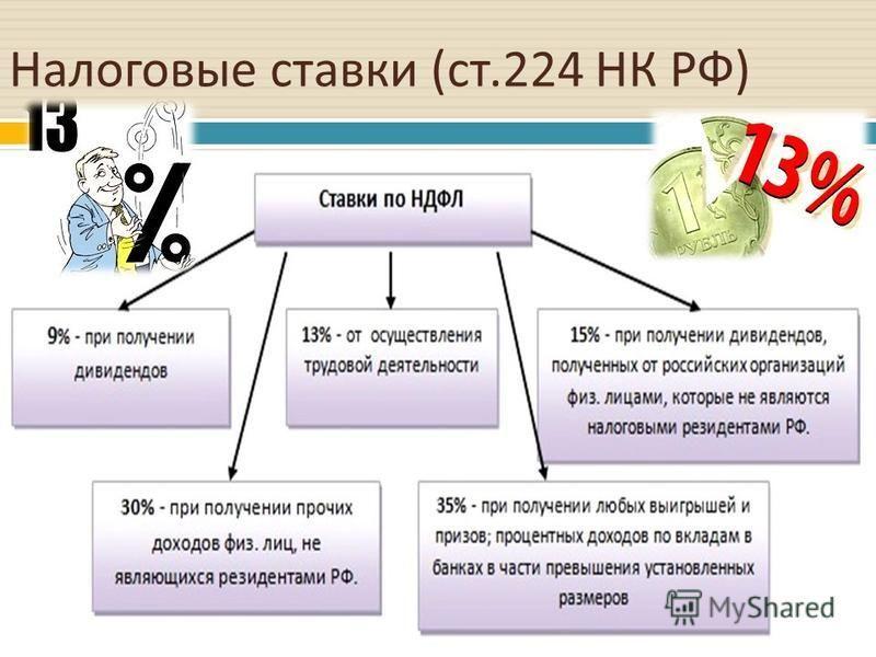 Налоговые ставки ( ст.224 НК РФ )