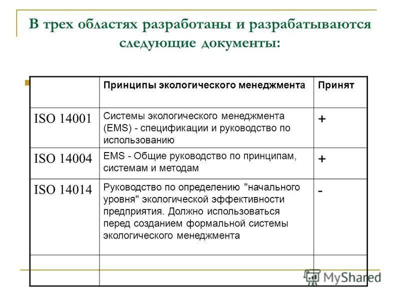 В трех областях разработаны и разрабатываются следующие документы: Принципы экологического менеджмента Принят ISO 14001 Системы экологического менеджмента (EMS) - спецификации и руководство по использованию + ISO 14004 EMS - Общие руководство по прин