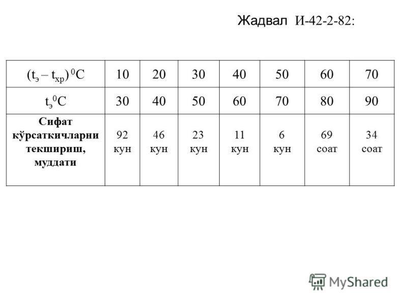 (t э – t хр ) 0 С10203040506070 tэ 0Сtэ 0С30405060708090 Сифат кўрсаткичларни текшириш, муддати 92 кун 46 кун 23 кун 11 кун 6 кун 69 соат 34 соат Жадвал И-42-2-82: