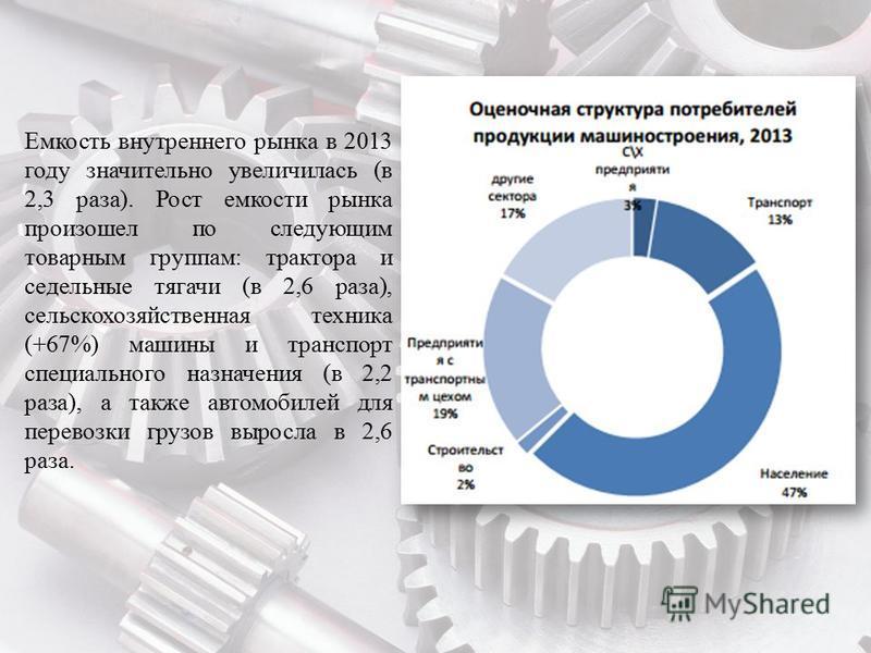Емкость внутреннего рынка в 2013 году значительно увеличилась (в 2,3 раза). Рост емкости рынка произошел по следующим товарным группам: трактора и седельные тягачи (в 2,6 раза), сельскохозяйственная техника (+67%) машины и транспорт специального назн