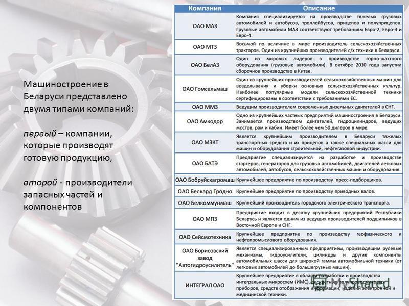 Машиностроение в Беларуси представлено двумя типами компаний: первый – компании, которые производят готовую продукцию, второй - производители запасных частей и компонентов