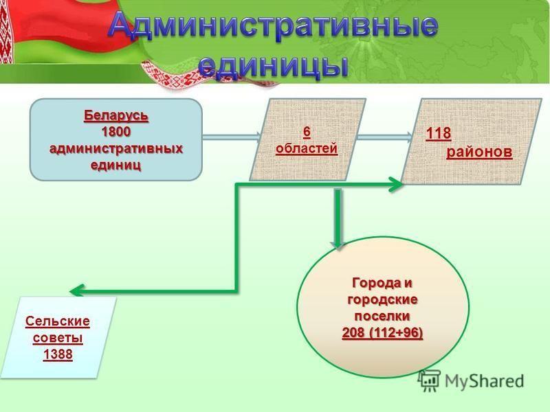 Беларусь 1800 административных единиц 6 областей 118 районов Сельские советы 1388 Сельские советы 1388 Города и городские поселки 208 (112+96)