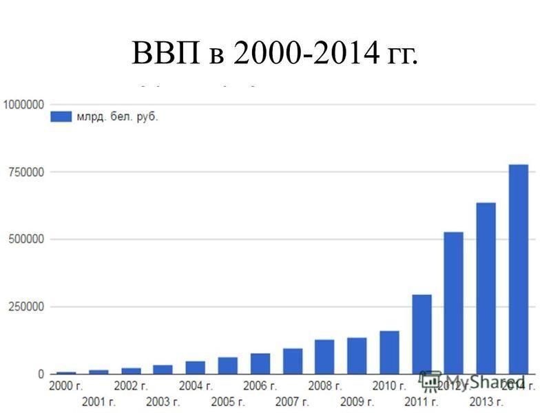 ВВП в 2000-2014 гг.