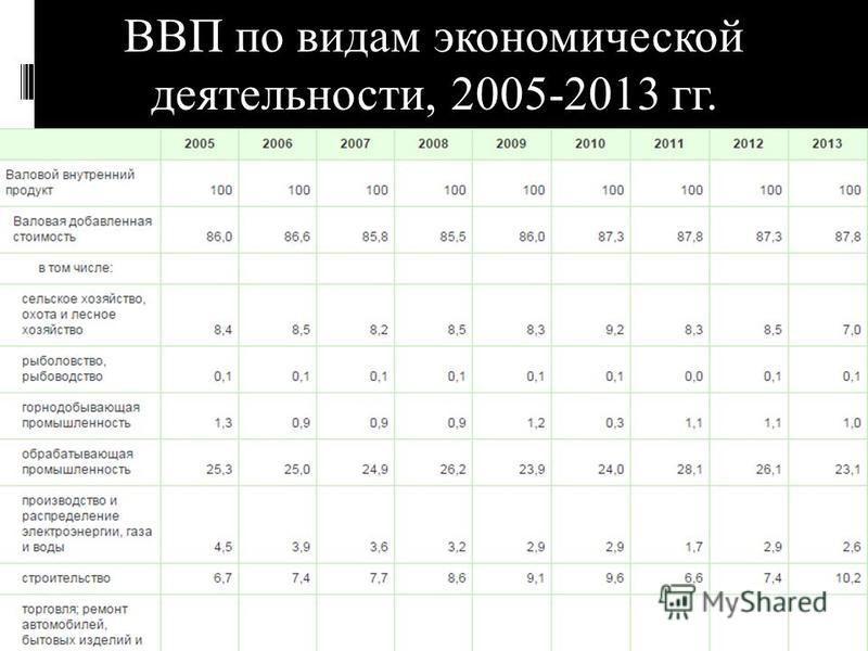 ВВП по видам экономической деятельности, 2005-2013 гг.