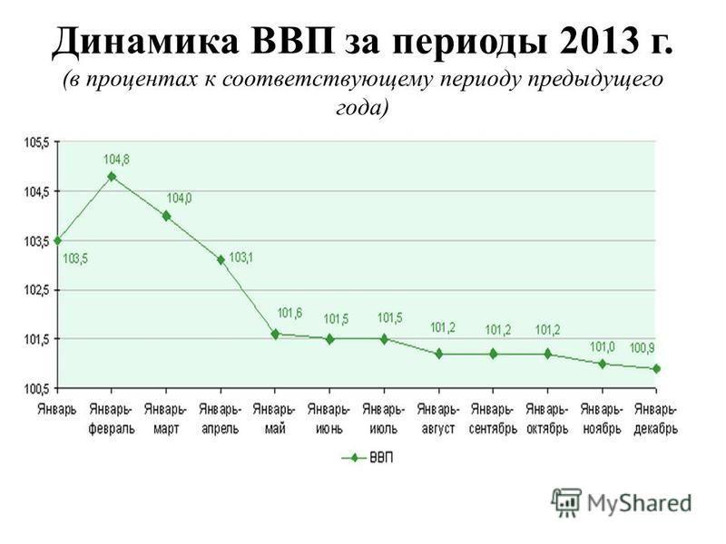 Динамика ВВП за периоды 2013 г. (в процентах к соответствующему периоду предыдущего года)