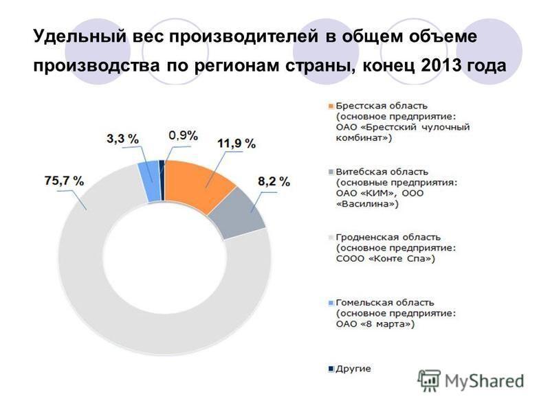 Удельный вес производителей в общем объеме производства по регионам страны, конец 2013 года