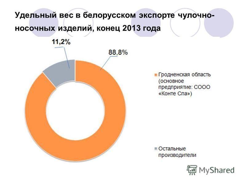 Удельный вес в белорусском экспорте чулочно- носочных изделий, конец 2013 года