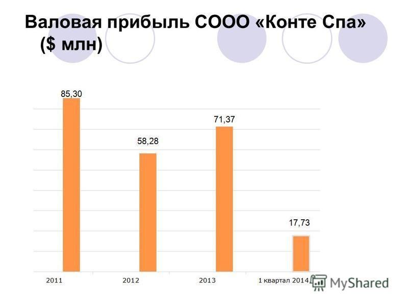 Валовая прибыль СООО «Конте Спа» ($ млн)