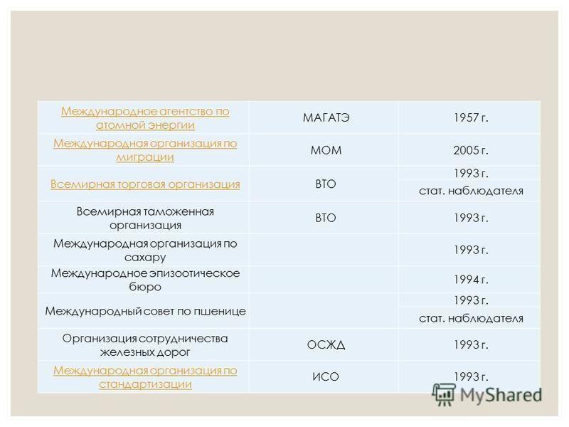 Международное агентство по атомной энергии МАГАТЭ1957 г. Международная организация по миграции МОМ2005 г. Всемирная торговая организацияВТО 1993 г. стат. наблюдателя Всемирная таможенная организация ВТО1993 г. Международная организация по сахару 1993