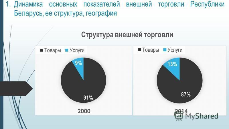 1. Динамика основных показателей внешней торговли Республики Беларусь, ее структура, география Структура внешней торговли