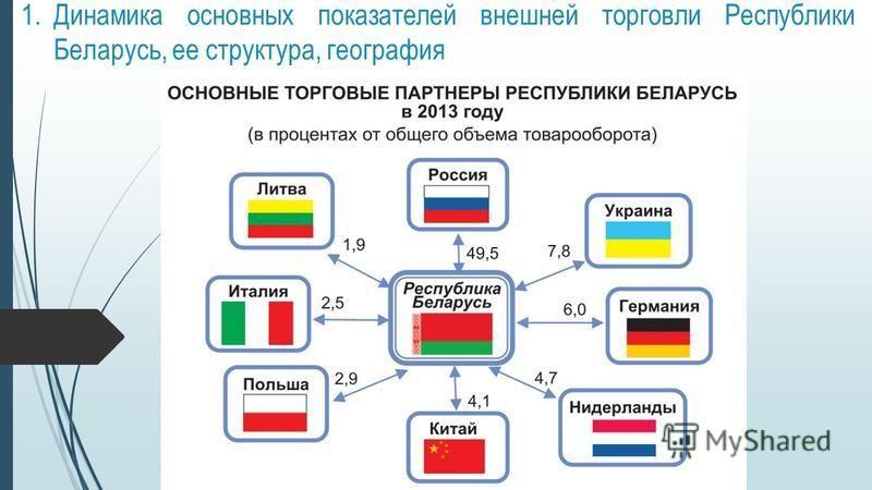 1. Динамика основных показателей внешней торговли Республики Беларусь, ее структура, география