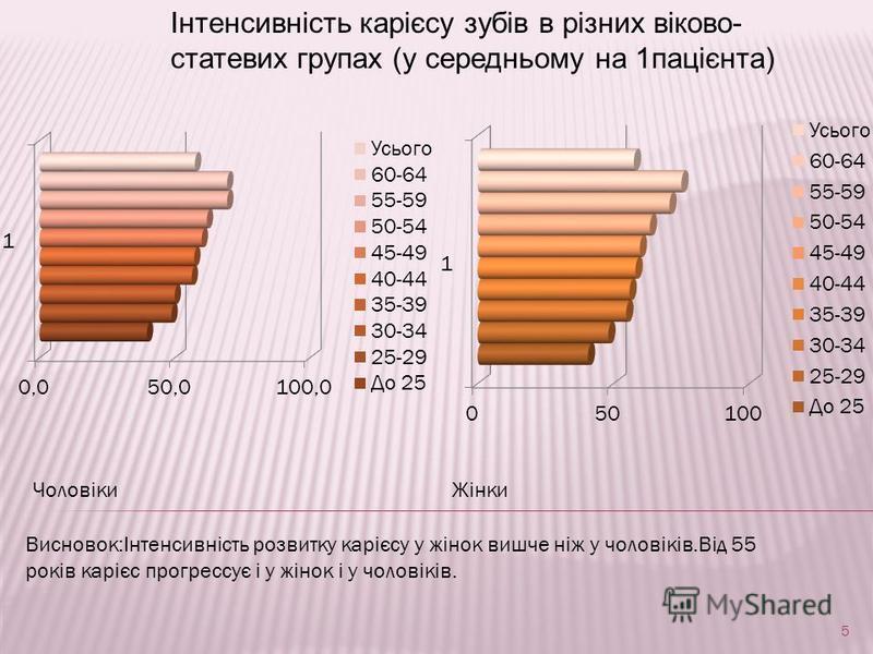 Інтенсивність карієсу зубів в різних віково- статевих групах (у середньому на 1пацієнта) ЧоловікиЖінки Висновок:Інтенсивність розвитку карієсу у жінок вишче ніж у чоловіків.Від 55 років карієс прогрессує і у жінок і у чоловіків. 5