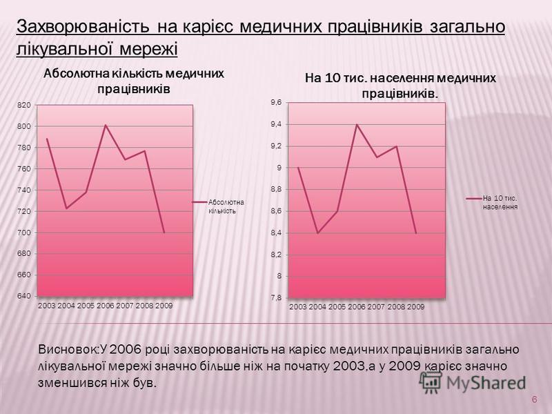 Захворюваність на карієс медичних працівників загально лікувальної мережі Висновок:У 2006 році захворюваність на карієс медичних працівників загально лікувальної мережі значно більше ніж на початку 2003,а у 2009 карієс значно зменшився ніж був. 6