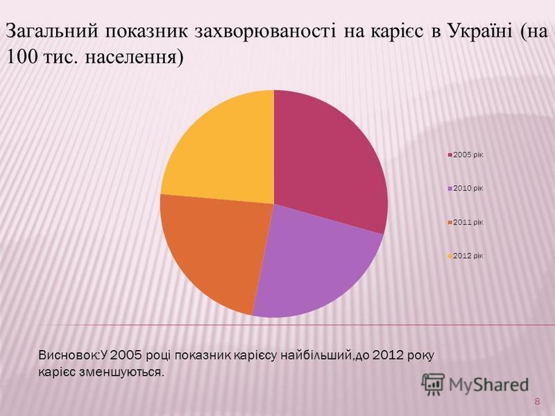 Загальний показник захворюваності на карієс в Україні (на 100 тис. населення) Висновок:У 2005 році показник карієсу найбільший,до 2012 року карієс зменшуються. 8