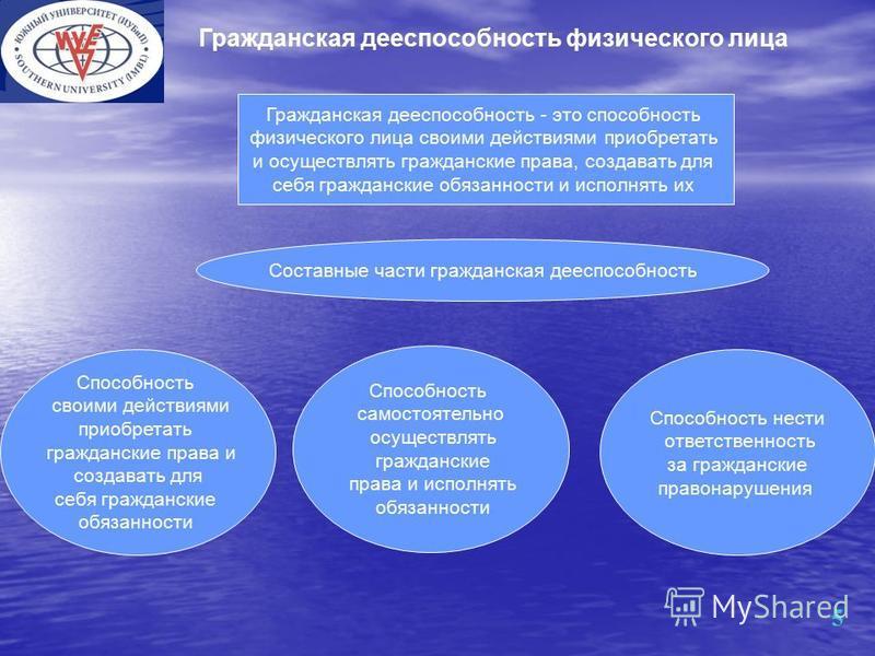 Презентация на тему ЧОУ ВО ЮЖНЫЙ УНИВЕРСИТЕТ ИУБИП САЛЬСКИЙ  5 Гражданская дееспособность физического лица 5 Гражданская дееспособность