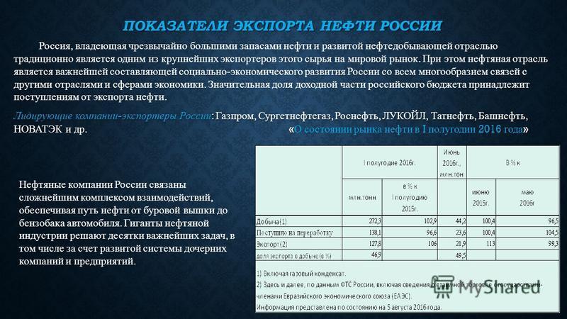 Презентация на тему КУРСОВАЯ РАБОТА НА ТЕМУ Нефтяные доходы и  7 ПОКАЗАТЕЛИ