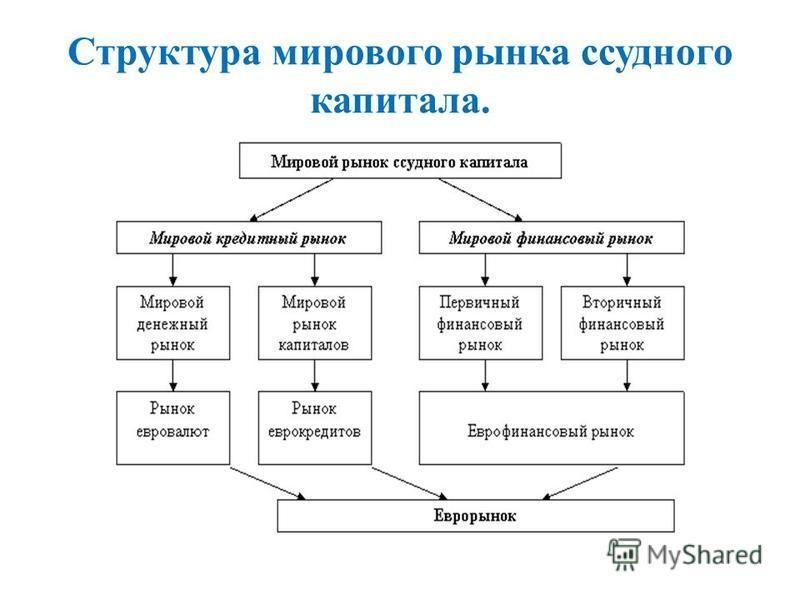 Структура мирового рынка ссудного капитала.