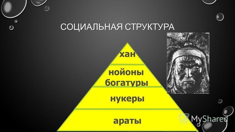 МОНГОЛО - ТАТАРЫ ПРОЖИВАЛИ НА ТЕРРИТОРИИ ЦЕНТРАЛЬНОЙ АЗИИ.МОНГОЛО - ТАТАРЫ ПРОЖИВАЛИ НА ТЕРРИТОРИИ ЦЕНТРАЛЬНОЙ АЗИИ. К КОНЦУ Х II ВЕКА НАХОДИЛИСЬ НА СТАДИИ РАЗЛОЖЕНИЯ ПЕРВОБЫТНО - ОБЩИННОГО СТРОЯ. К КОНЦУ Х II ВЕКА НАХОДИЛИСЬ НА СТАДИИ РАЗЛОЖЕНИЯ ПЕР