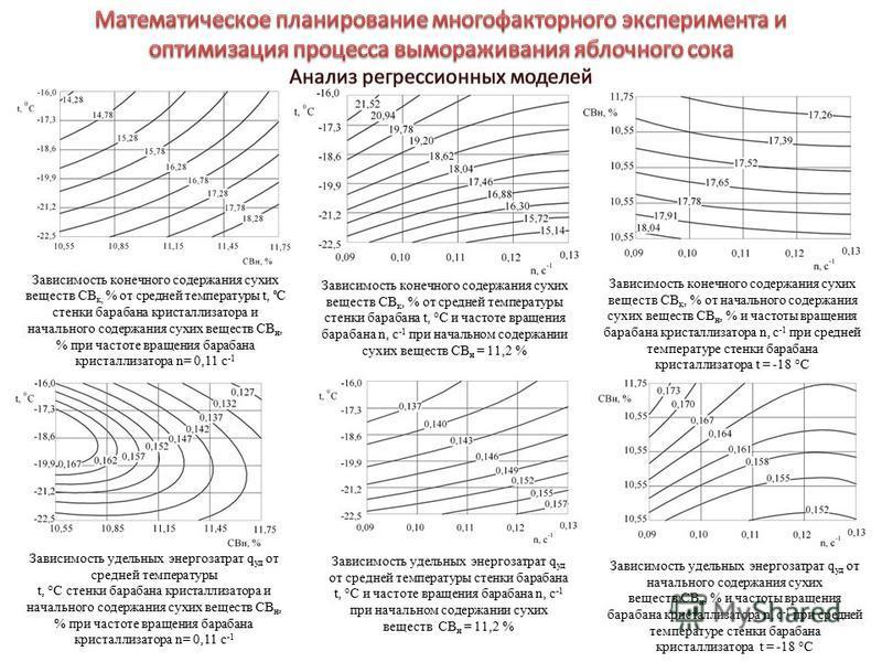 Зависимость конечного содержания сухих веществ СВ к, % от средней температуры t, °С стенки барабана кристаллизатора и начального содержания сухих веществ СВ н, % при частоте вращения барабана кристаллизатора n= 0,11 с -1 Зависимость конечного содержа