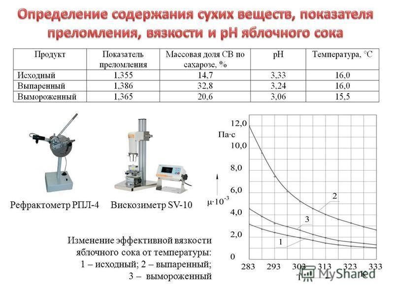Изменение эффективной вязкости яблочного сока от температуры: 1 – исходный; 2 – выпаренный; 3 – вымороженный Рефрактометр РПЛ-4Вискозиметр SV-10
