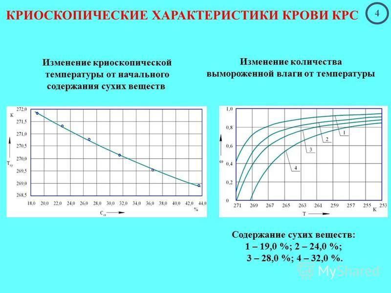 КРИОСКОПИЧЕСКИЕ ХАРАКТЕРИСТИКИ КРОВИ КРС Изменение криоскопической температуры от начального содержания сухих веществ Изменение количества вымороженной влаги от температуры Содержание сухих веществ: 1 – 19,0 %; 2 – 24,0 %; 3 – 28,0 %; 4 – 32,0 %. 4
