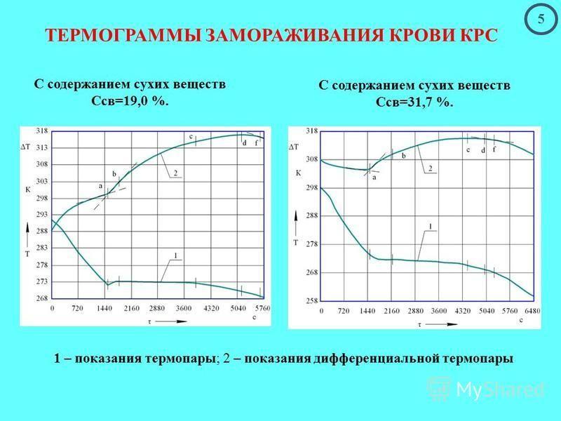 ТЕРМОГРАММЫ ЗАМОРАЖИВАНИЯ КРОВИ КРС 1 – показания термопары; 2 – показания дифференциальной термопары 5 С содержанием сухих веществ Ссв=19,0 %. С содержанием сухих веществ Ссв=31,7 %.