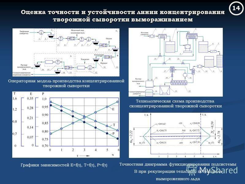 Оценка точности и устойчивости линии концентрирования творожной сыворотки вымораживанием Операторная модель производства концентрированной творожной сыворотки Графики зависимостей E=f(τ), T=f(τ), P=f(τ) Точностная диаграмма функционирования подсистем