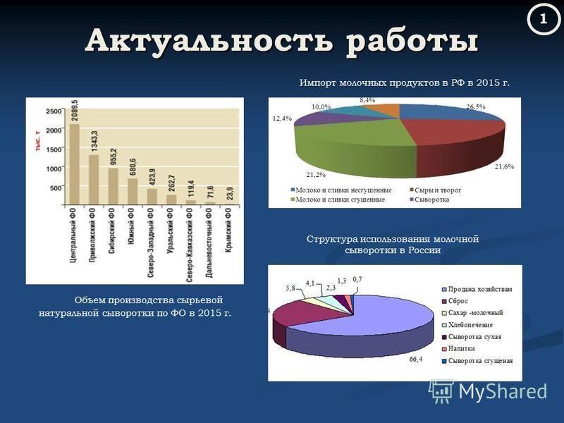Актуальность работы Объем производства сырьевой натуральной сыворотки по ФО в 2015 г. Структура использования молочной сыворотки в России Импорт молочных продуктов в РФ в 2015 г. 1