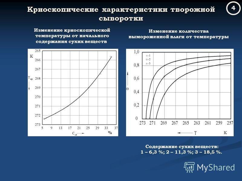 Криоскопические характеристики творожной сыворотки Изменение криоскопической температуры от начального содержания сухих веществ Изменение количества вымороженной влаги от температуры Содержание сухих веществ: 1 – 6,3 %; 2 – 11,3 %; 3 – 18,5 %. % К К